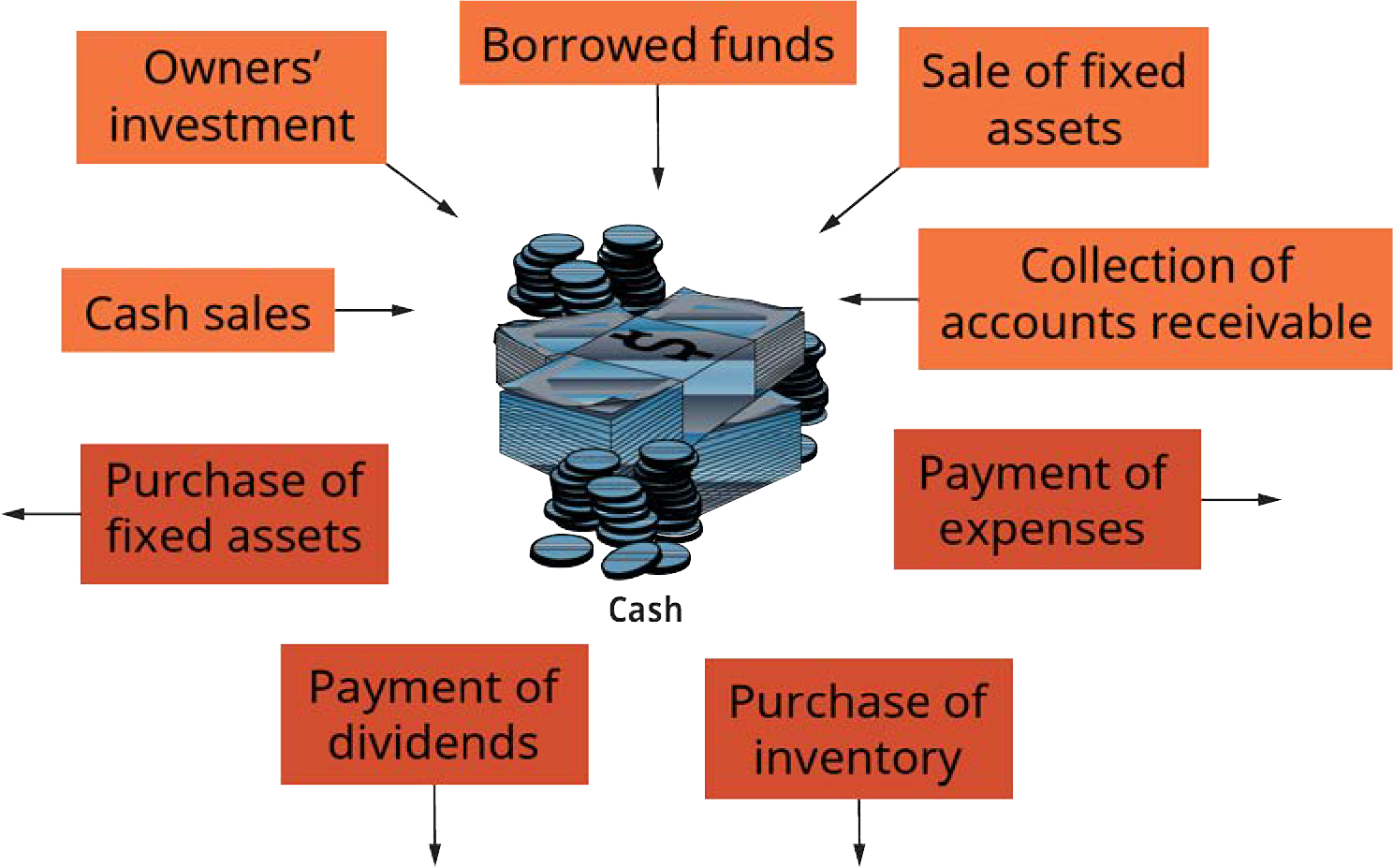 Exhibit 8.1 How Cash Flows through a Business (Attribution: Copyright Rice University, OpenStax, under CC BY 4.0 license.)