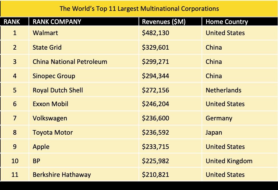 """Tabelul 3.3 Sursa: Adaptat din """"Cele mai mari corporații din lume"""", Fortune http://fortune.com/global500/, accesat la 30 iunie 2017."""