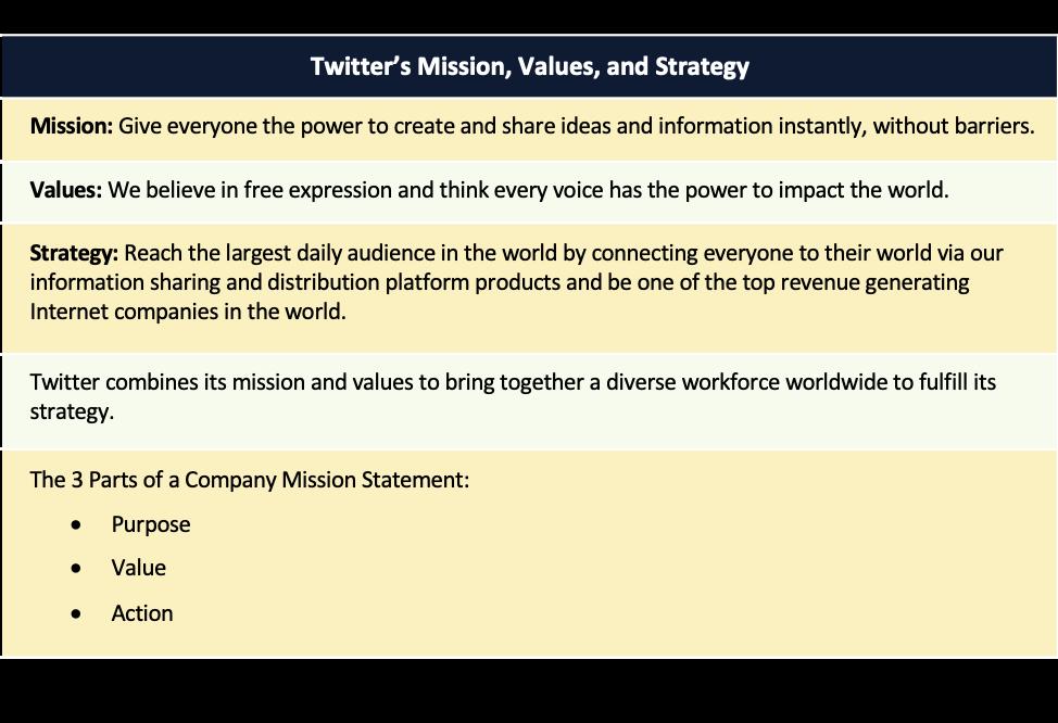 """Tabelul 6.3 Surse: """"Despre"""" și """"Valorile noastre"""", https://about.twitter.com, accesat la 30 octombrie 2017;  Justin Fox, """"De ce este importantă declarația misiunii Twitter"""", Harvard Business Review, https://hbr.org, accesat la 30 octombrie 2017;  Jeff Bercovici, """"Misiunea critică: noua"""" Declarație strategică """"de pe Twitter reflectă prioritățile schimbătoare"""", Inc., https://www.inc.com, accesat la 30 octombrie 2017."""