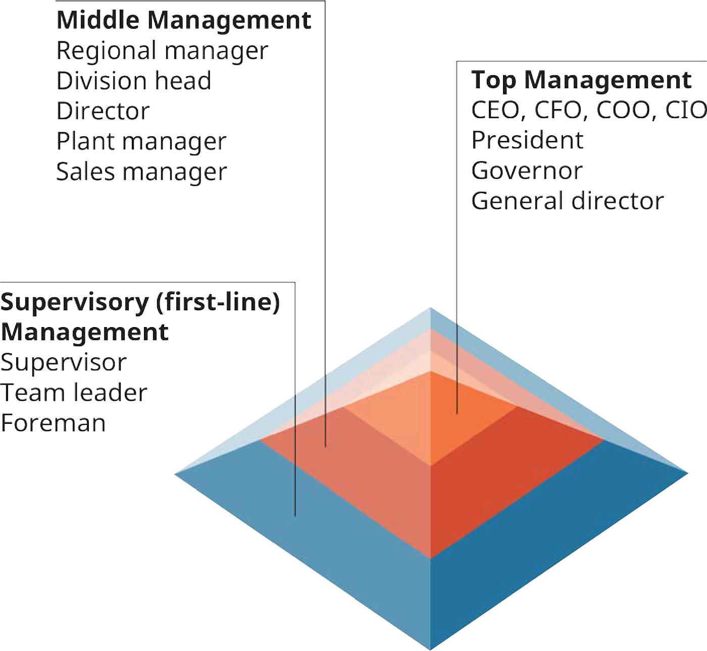 Exemplul 6.3 Piramida managerială (Atribuire: Copyright Rice University, OpenStax, sub licența CC BY 4.0.)