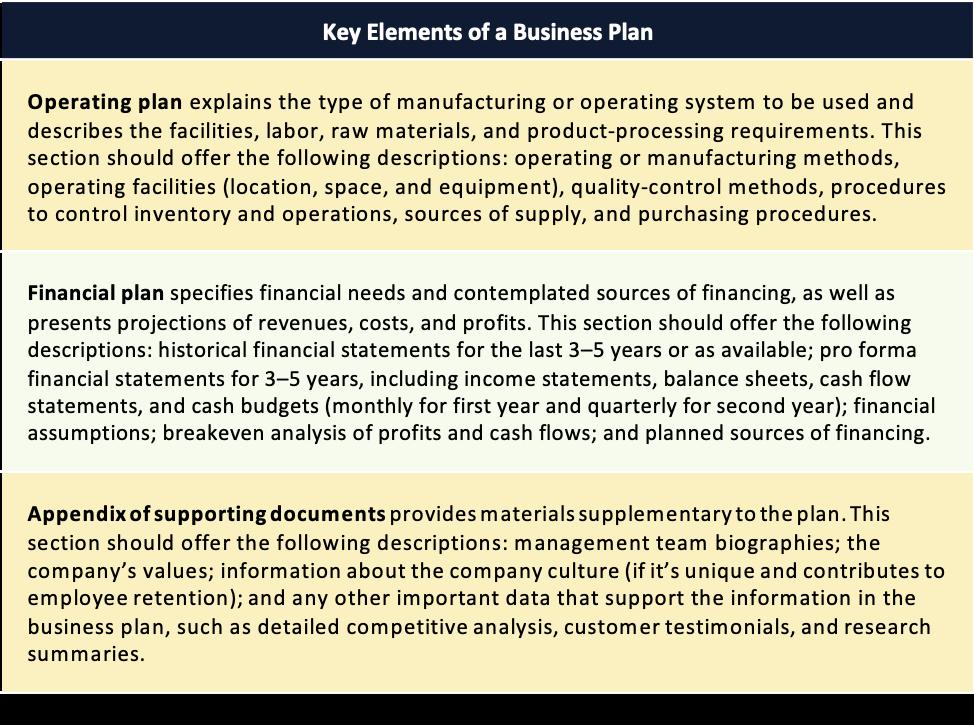 """Tabelul 5.5 Surse: """"7 elemente ale unui plan de afaceri"""", https://quickbooks.intuit.com, accesat la 2 februarie 2018;  David Ciccarelli, """"Scrieți un plan de afaceri câștigător cu aceste 8 elemente cheie"""", Antreprenor, https://www.entrepreneur.com, accesat la 2 februarie 2018;  Patrick Hull, """"10 componente esențiale ale planului de afaceri"""", Forbes, https://www.forbes.com, accesat la 2 februarie 2018;  Justin G. Longenecker, J. William Petty, Leslie E. Palich și Frank Hoy, Small Business Management: Launching & Growing Entrepreneurial Ventures, ediția a 18-a (Mason, OH: Cengage, 2017);  Monique Reece, Marketing în timp real pentru creșterea afacerilor: Cum se utilizează social media, se măsoară marketingul și se creează o cultură de execuție (Upper Saddle River, NJ: FT Press / Pearson, 2010)."""