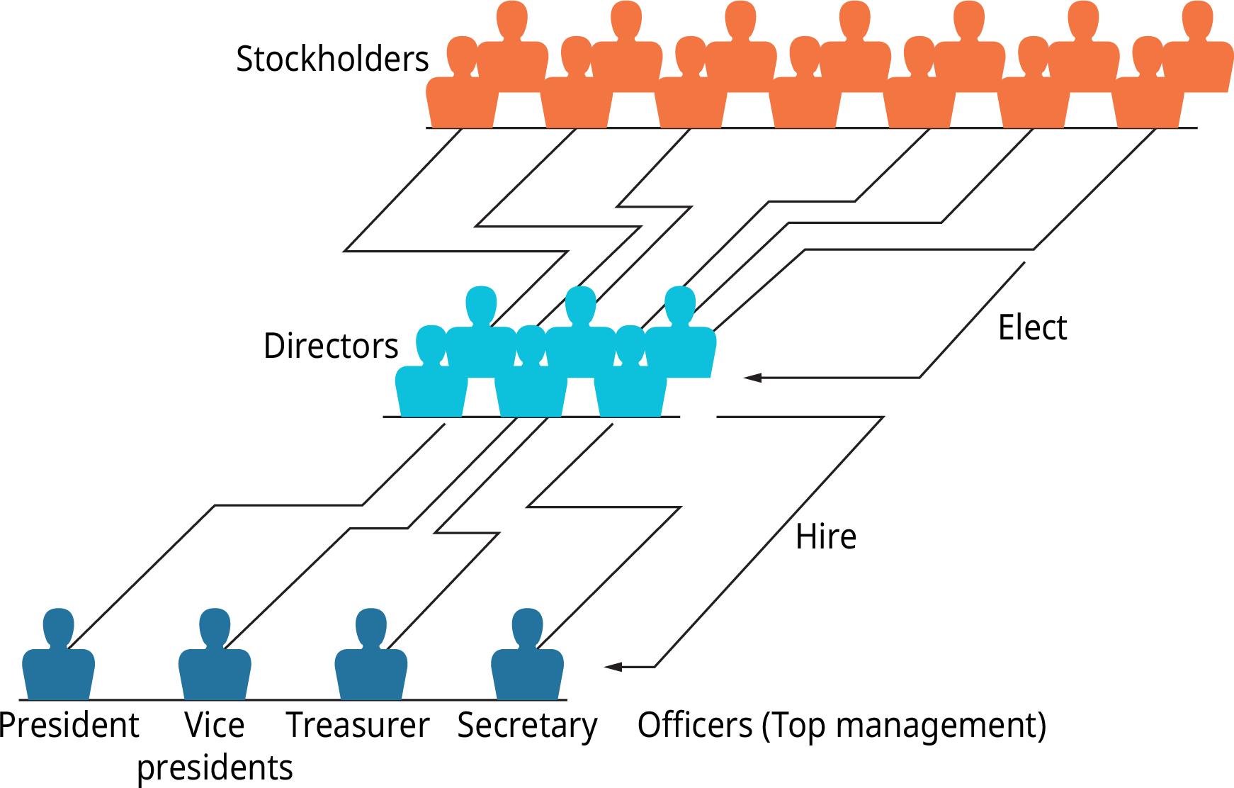 Anexa 4.2 Structura organizatorică a corporațiilor Atribuire: Copyright Rice University, OpenStax, sub licența CC BY-NC-SA 4.0