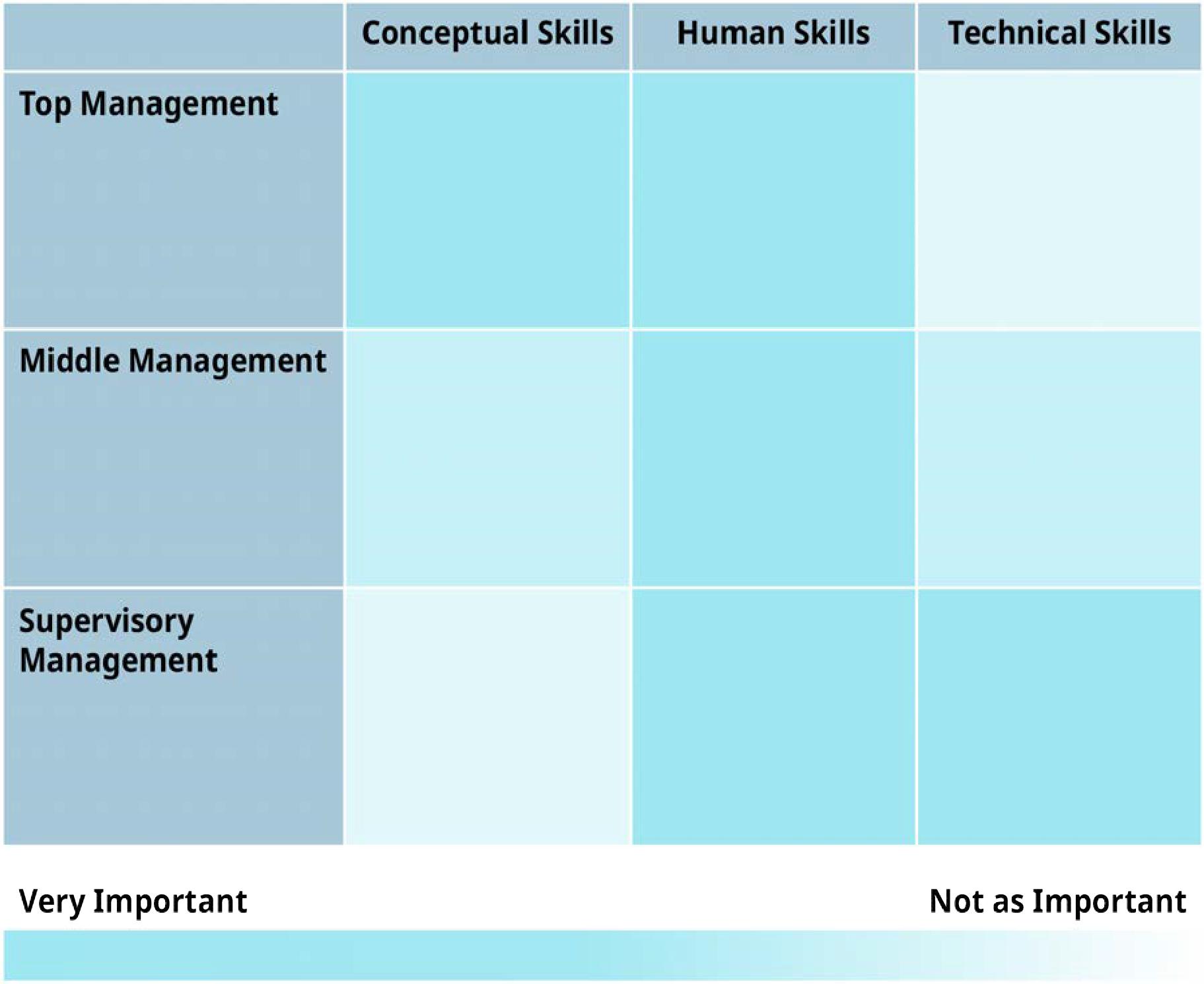 Anexa 6.8 Importanța abilităților manageriale la diferite niveluri de management (Atribuire: Copyright Rice University, OpenStax, sub licența CC BY 4.0.)