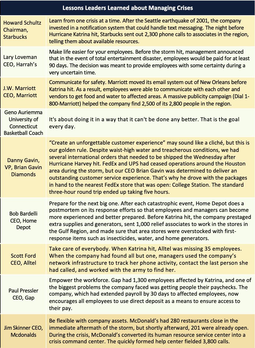 """Tabelul 6.6 Surse: Danny Gavin, """"Lecții de serviciu pentru clienți învățate în urma treptelor uraganului Harvey"""", Forbes, 26 septembrie 2017;  Jay Steinfeld, """"5 lecții învățate de la uraganul Harvey"""", Inc., 21 septembrie 2017;  Susan Burns și David Hackett, """"Lecții de afaceri de la uraganul Irma"""", 941CEO, noiembrie-decembrie 2017;  """"Lecții noi de învățat"""", Fortune, 3 octombrie 2005, pp. 87-88;  AZQuotes, accesat la 25 februarie 2018, http://www.azquotes.com/quote/863856."""