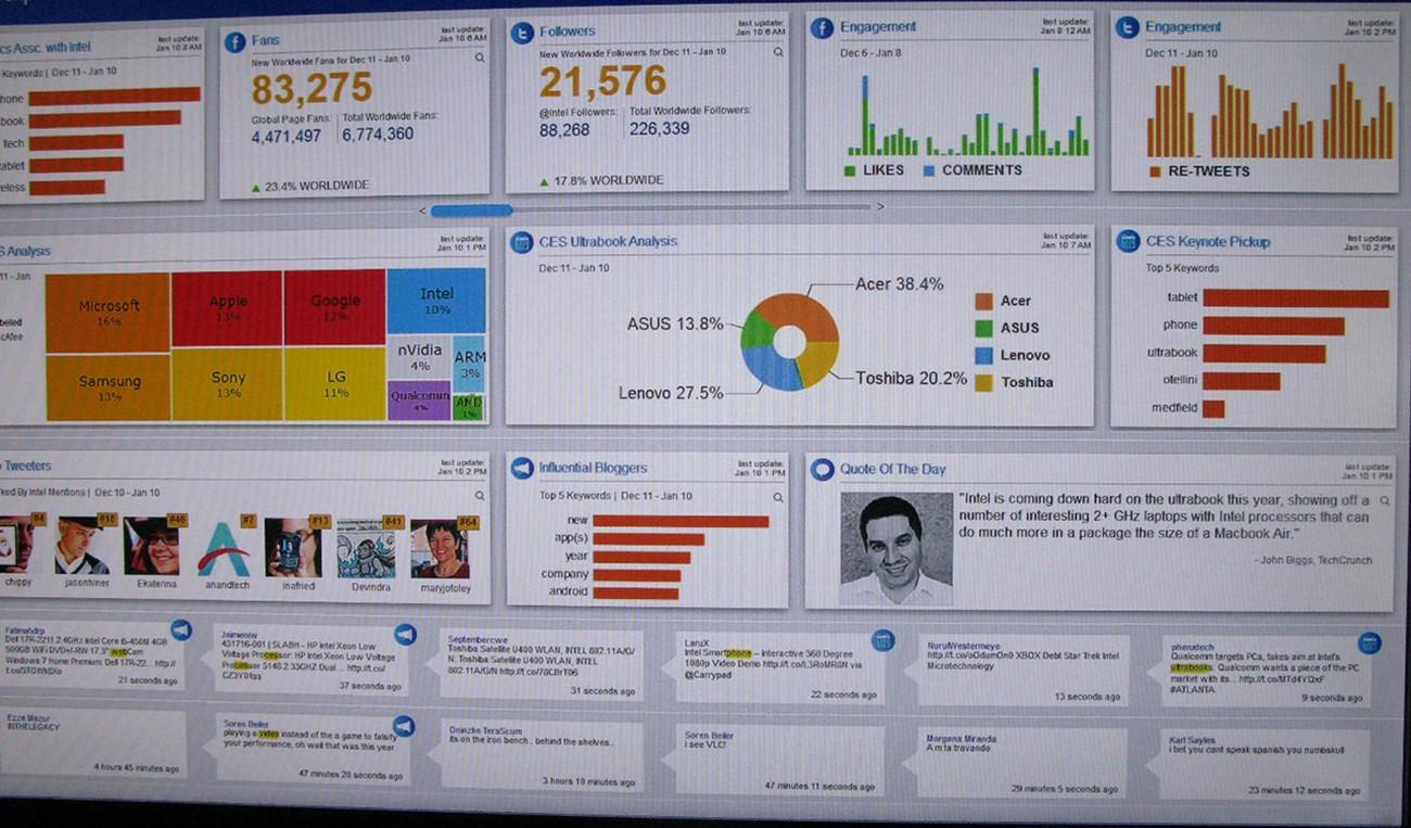 """Exemplarul 6.9 Profesioniștii în marketing și vânzări apelează din ce în ce mai mult la programe software avansate numite """"tablouri de bord"""" pentru a monitoriza activitatea și a evalua performanța.  Aceste instrumente informatice utilizează analize și date mari pentru a ajuta managerii să identifice clienții valoroși, să urmărească vânzările și să alinieze planurile cu obiectivele companiei - totul în timp real.  Un tablou de bord tipic ar putea include previziuni de vânzări și rezervări, date lunare de închidere, date privind satisfacția clienților și programe de instruire a angajaților.  Acest exemplu urmărește clienții care participă la Consumer Electronics Show, astfel încât să poată fi măsurat buzz-ul creat de influențatori.  Cum afectează tehnologia informației procesul de luare a deciziilor manageriale?  (Credit: Intel Free Press / flickr / Attribution 2.0 Generic (CC BY 2.0))"""