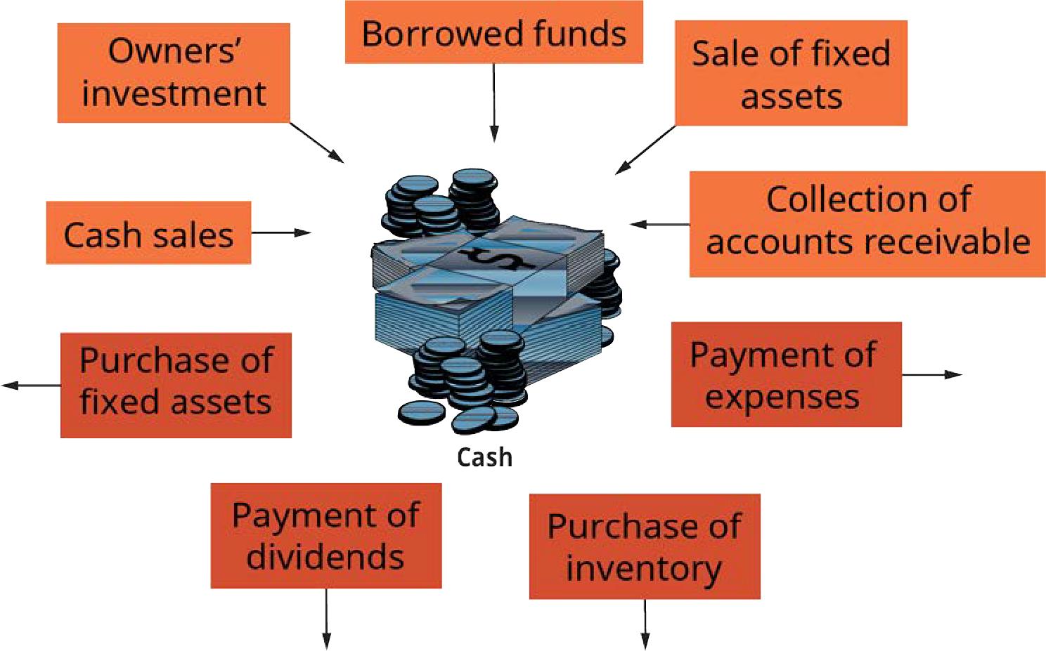 Exemplu 8.1 Cum fluxurile de numerar printr-o afacere (Atribuire: Copyright Rice University, OpenStax, sub licența CC BY 4.0.)