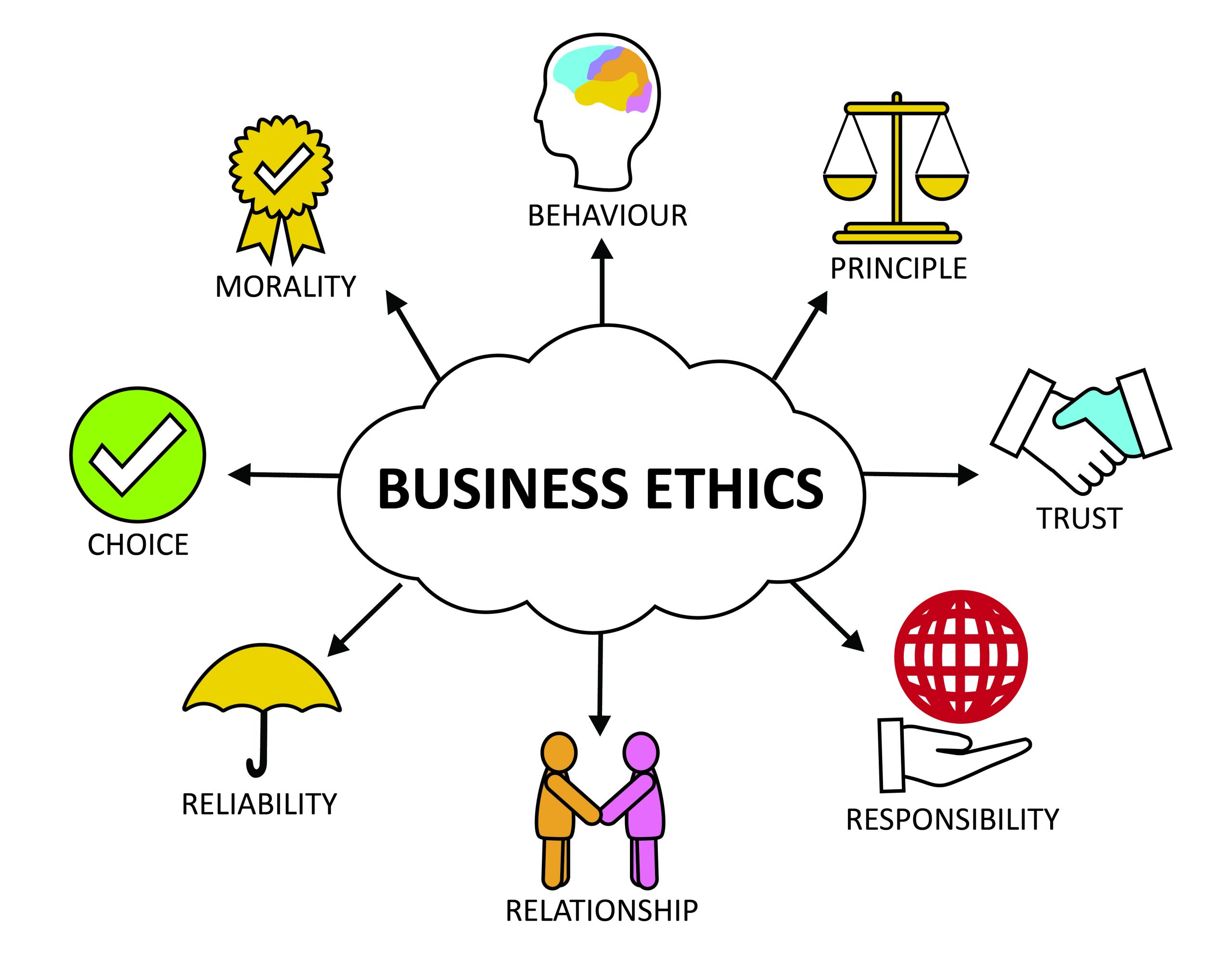 Chapter 2: Ethical Decisions and Socially Responsible Business –  Introduction to Business